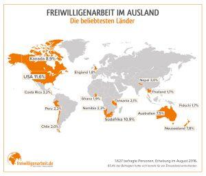 Beliebteste Länder für Freiwilligenarbeit im Ausland