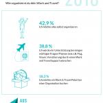 42 Prozent wollen Work & Travel selbst organisieren