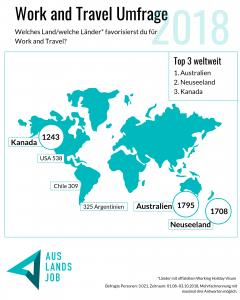 Beliebte Länder bei Work and Travel